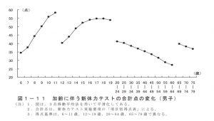 年齢と体力・運動能力 テスト項目別に見た一般的傾向 2019年度(文部科学省)